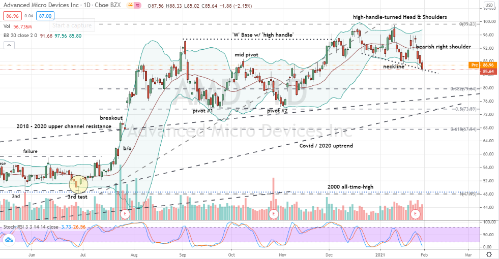 Advanced Micro Devices (AMD) bearish head and shoulders