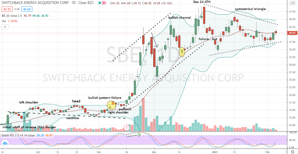 Switchback Energy (SBE) symmetrical triangle favoring upside breakout
