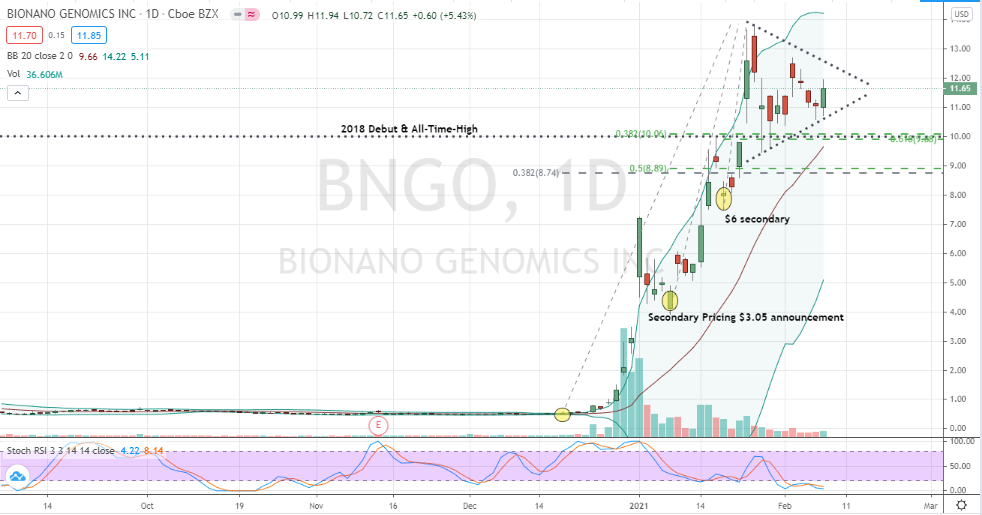 Bionano Genomics (BNGO) symmetrical triangle poised for bullish breakout