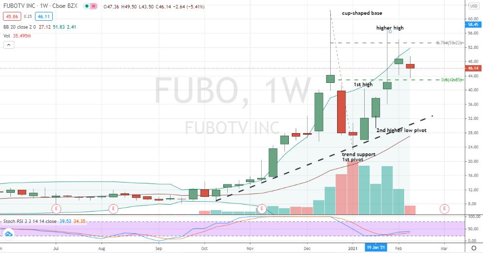 fuboTV (FUBO) pullback in larger bullish corrective base