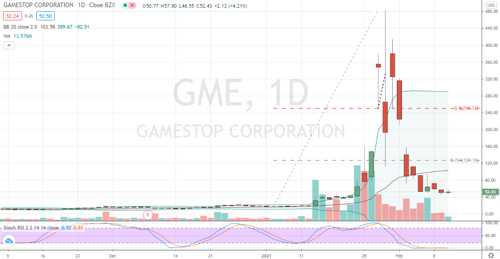GameStop (GME) daily chart candlestick reversal