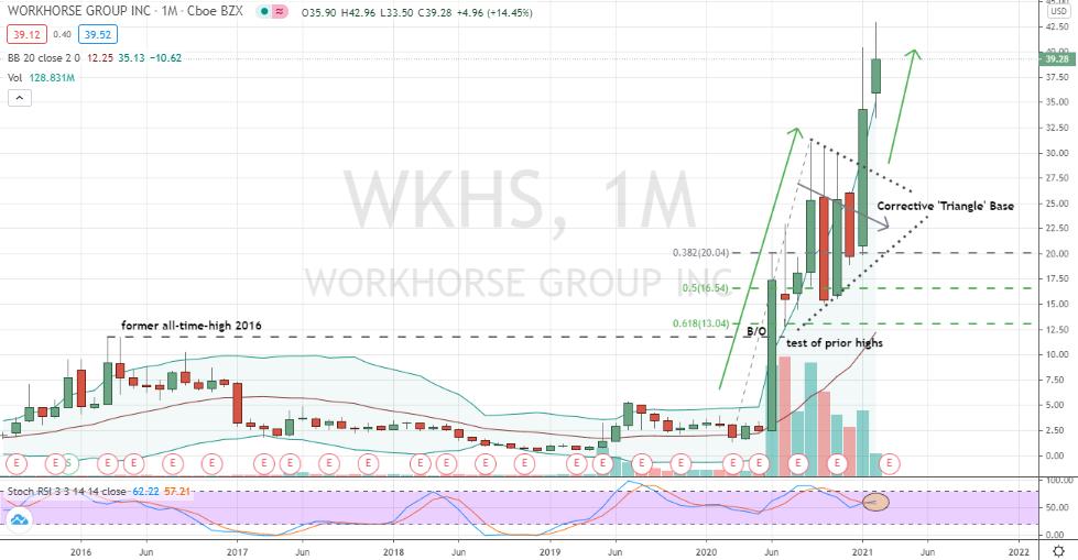 Workhorse Group (WKHS) bullish triangle breakout