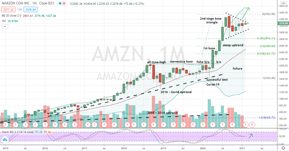 Amazon (AMZN) bullish triangle second breakout opportunity