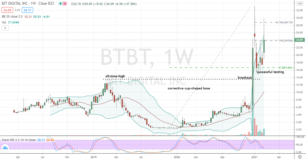 Bit Digital (BTBT) shares trading bullishly in well-supported V-shaped base