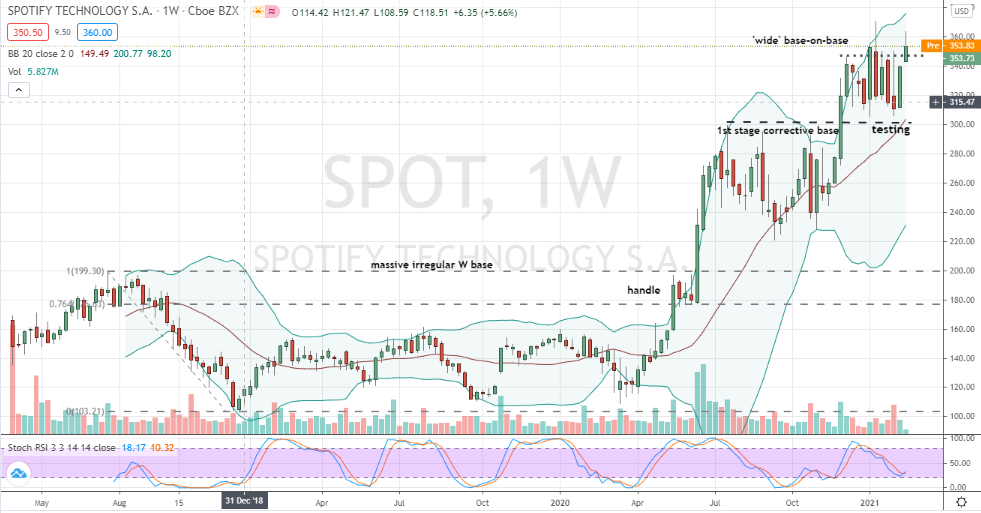 Spotify Technology (SPOT) bullish base-on-base pattern