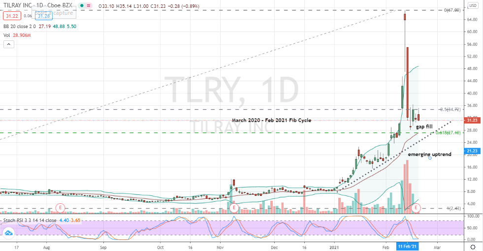 Tilray (TLRY) deep pullback opportunity developing
