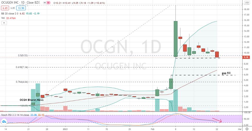 Ocugen (OCGN) bearish gap fill increasingly likely