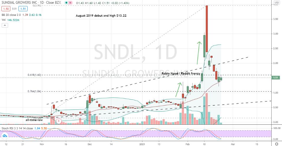 Sundial Growers (SNDL) deep pullback near completion