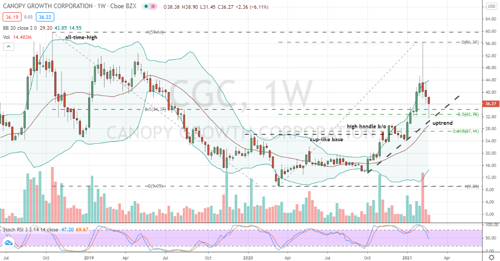 Canopy Growth (CGC) buyable correction within uptrend