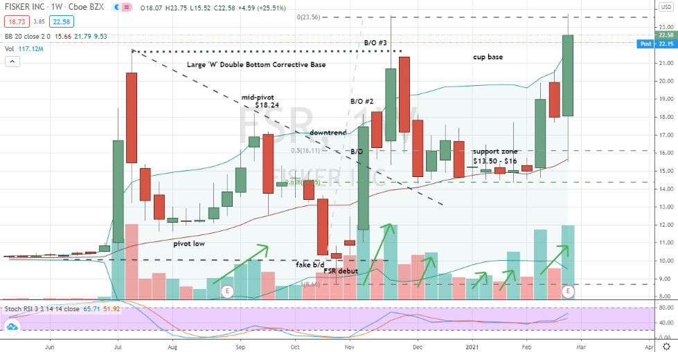 Fisker (FSR) weekly bullish base-on-base breakout