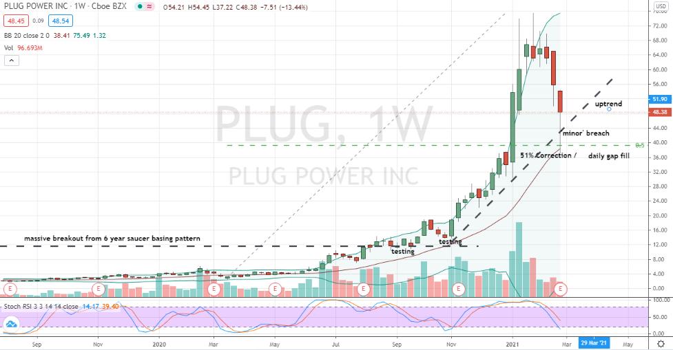 Plug Power (PLUG) 51% overdone plunge