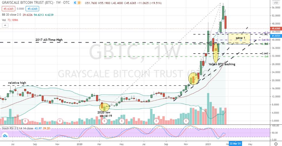Grayscale Bitcoin Trust (GBTC) in corrective testing position