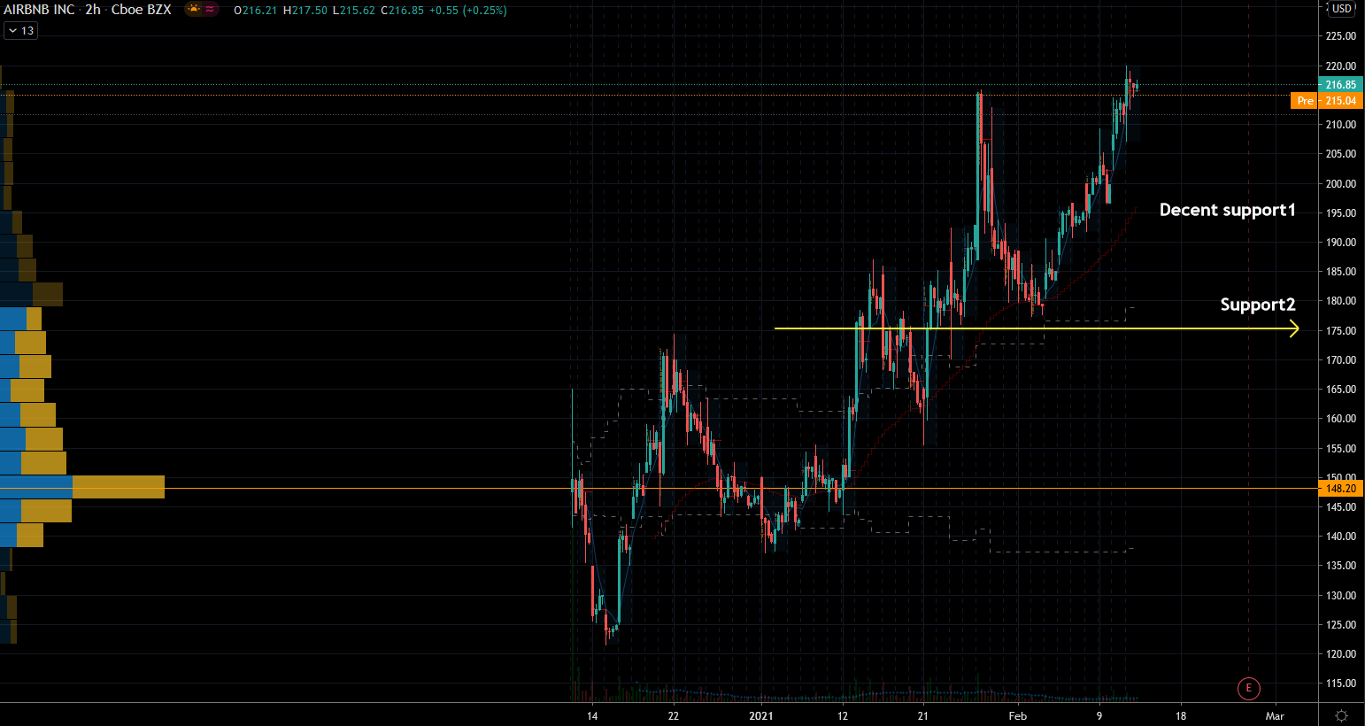 Airbnb (ABNB) Stock Chart Showing 2 Better Entry Zones