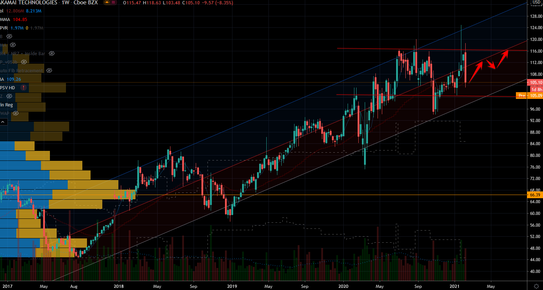 Mega-cap stocks: Akamai (AKAM) Stock Chart Showing Potential Bounce Path