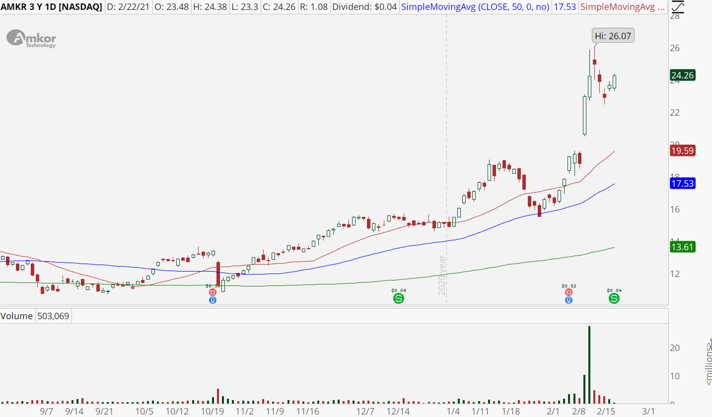 Amkor Technology (AMKR) stock chart with bull retracement