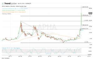 top stock trades for APHA