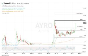 top stock trades for AYRO