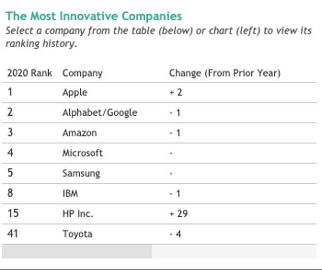 bcg-innovative-companies