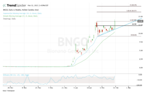 top stock trades for BNGO