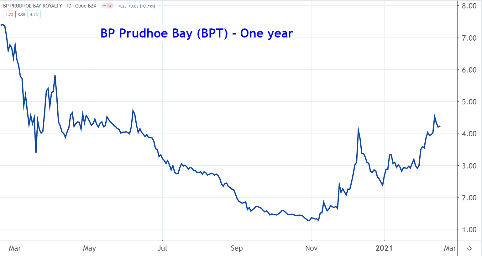 Line graph of BP Prudhoe Bay Royalty stock price from March 2020 to March 2021, showing an uptrend after falling to a low in November
