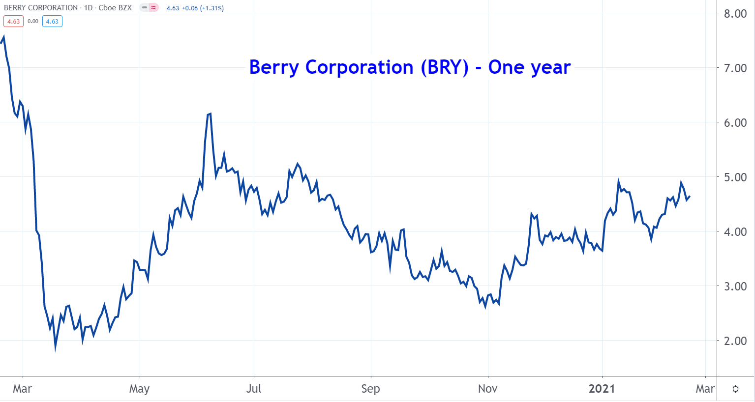 Line graph of Berry Corporation stock price from March 2020 to March 2021, showing a recent uptrend after volatility earlier in the year