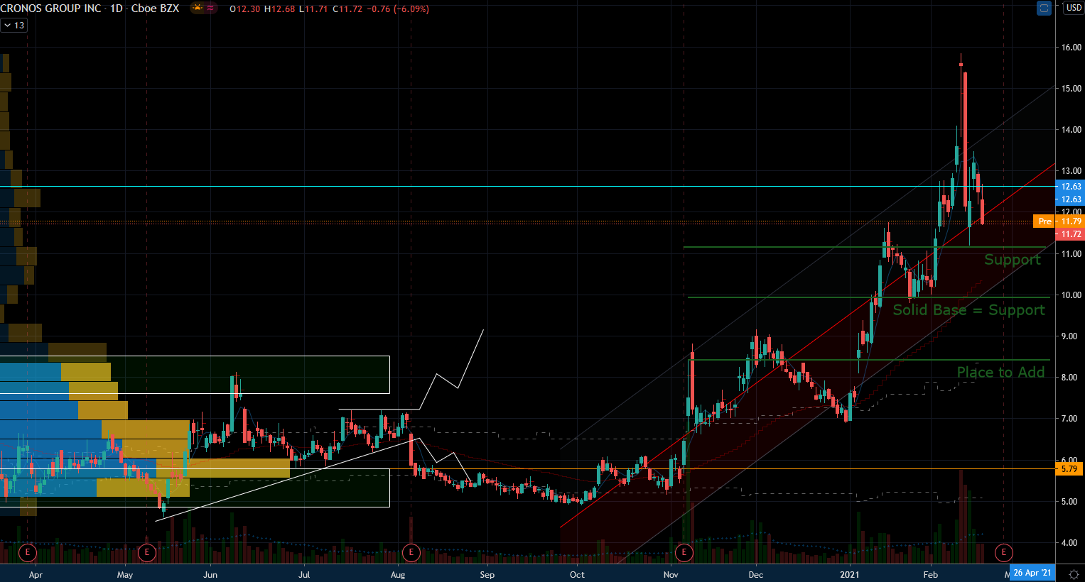 Cronos (CRON) Stock Chart Showing Support Zones