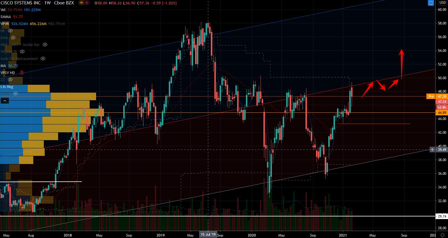 Mega-cap stocks: Cisco (CSCO) Stock Chart Showing Potential Bounce