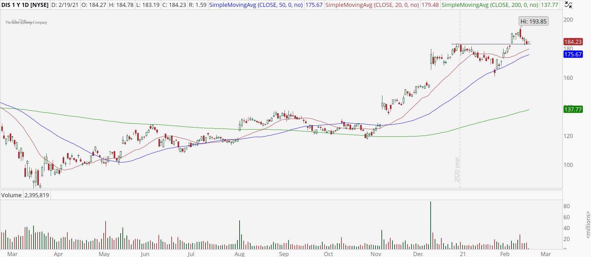 Walt Disney Co (DIS) stock with bull retracement