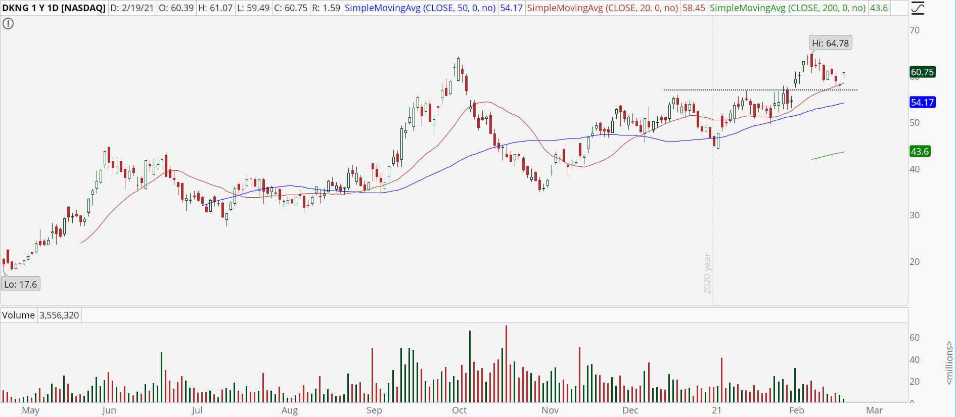 DraftKings (DKNG) stock with bull retracement pattern