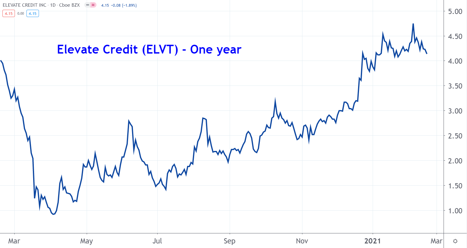 Line graph of Elevate Credit stock price from March 2020 to March 2021, showing a steady return to normalcy after a massive plummet in April
