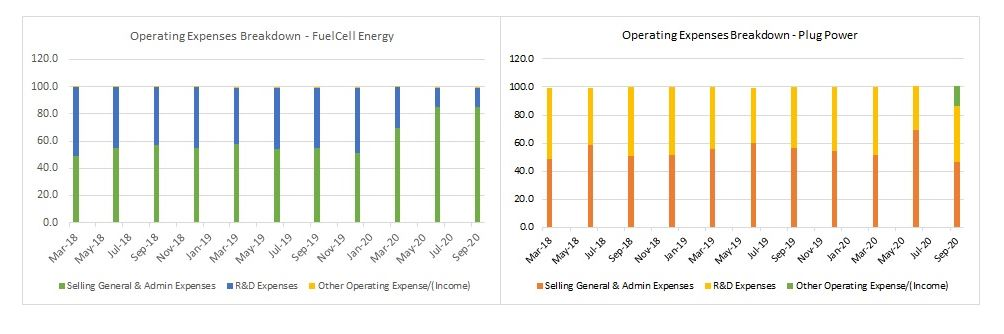 Chart shows the operating expenses breakdown of FuelCell (NASDAQ:FCEL) versus Plug Power (NASDAQ:PLUG)