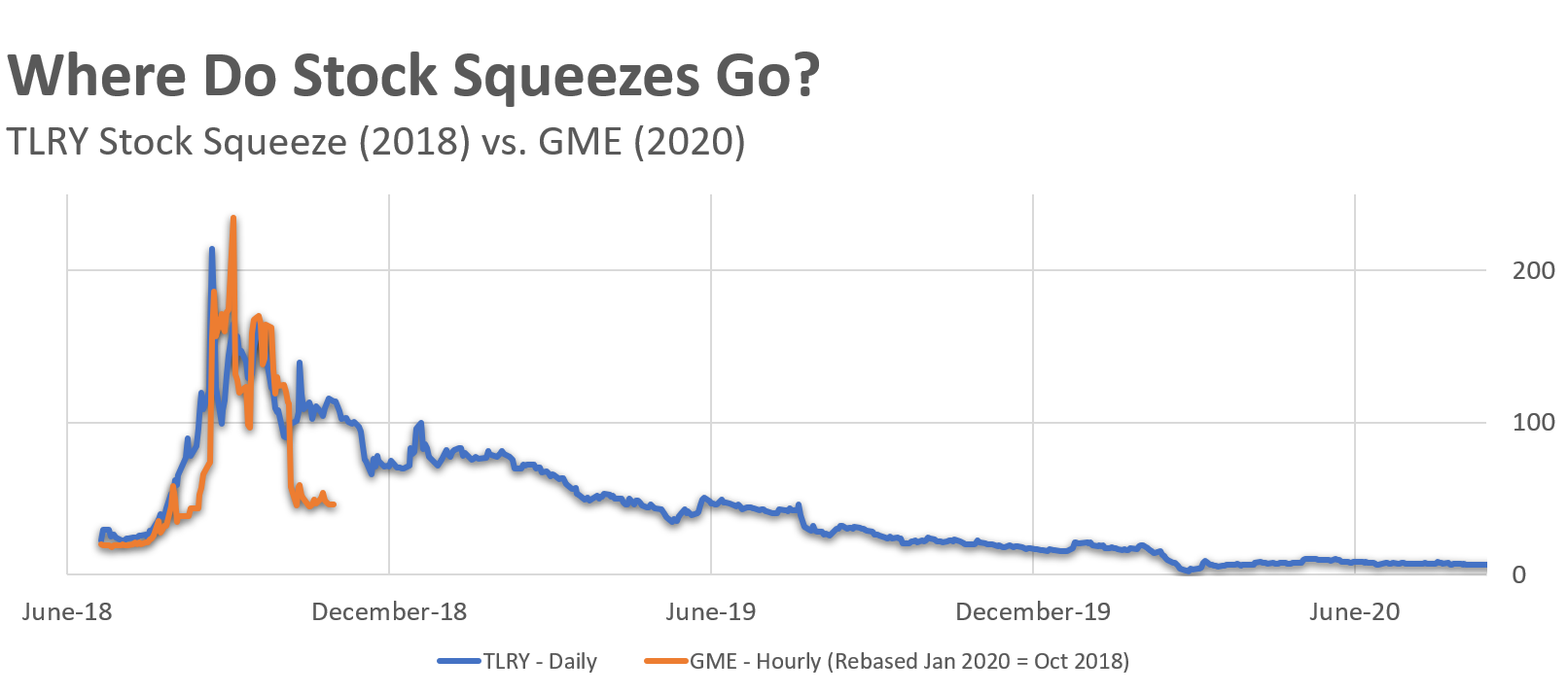 Graph of GME Stock vs Tilray Short Squeeze