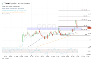 top stock trades for GOgo