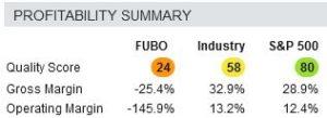 Image of FUBO stock quality score