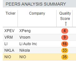 Nio scores slightly better than peers but not by much.
