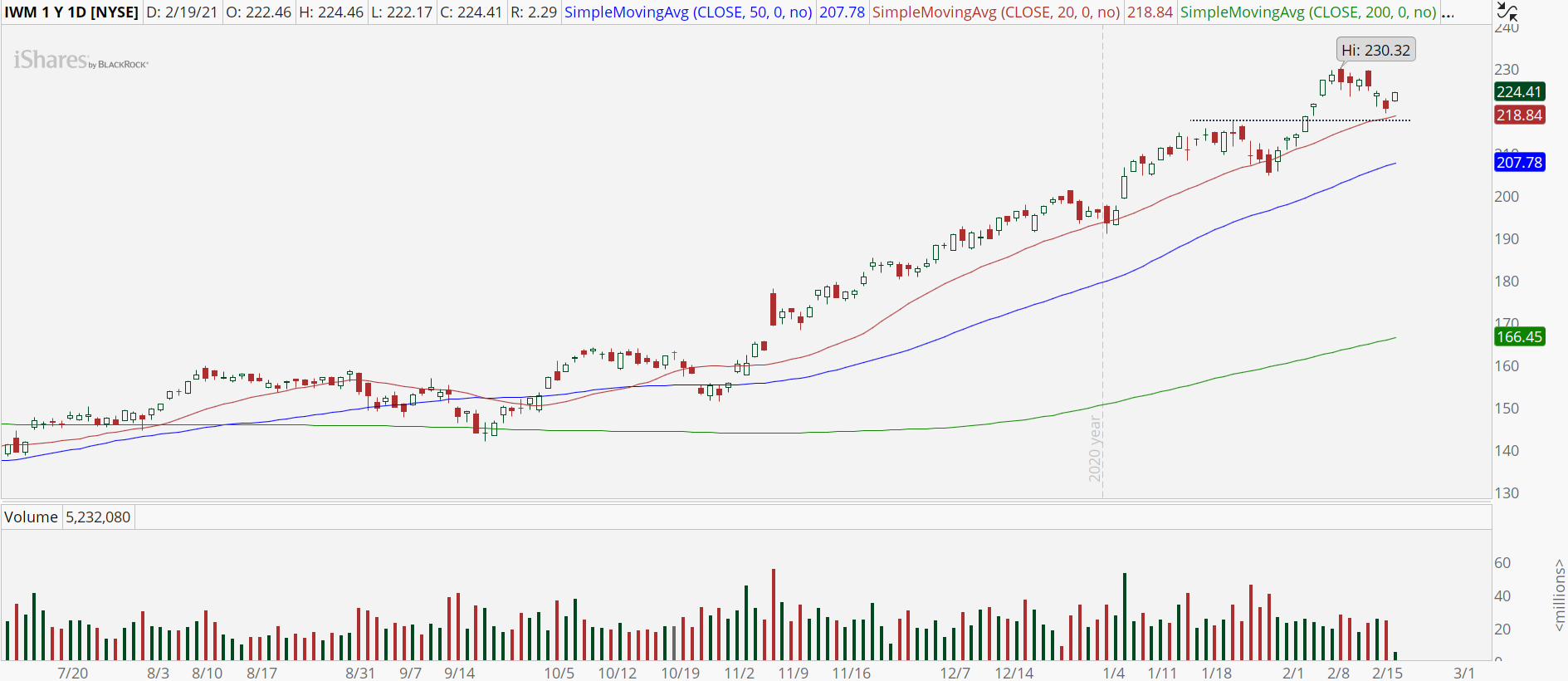 iShares Russell 2000 ETF (IWM) with bull retracement pattern