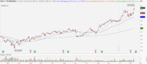 KLA Corporation (KLAC) stock chart