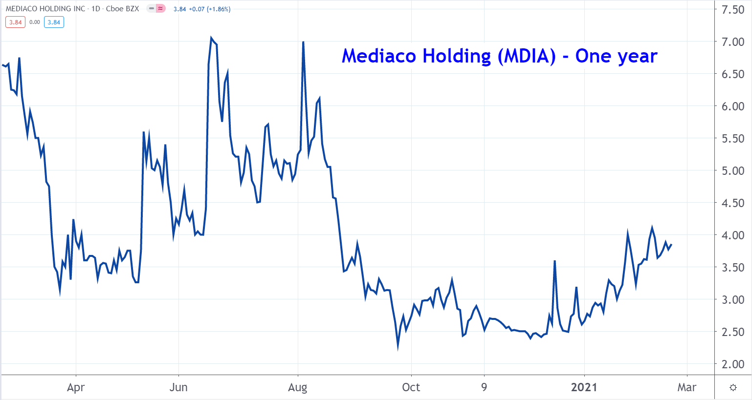 Line graph of Mediaco Holding stock price from March 2020 to March 2021, showing an uptrend after a plummet in October