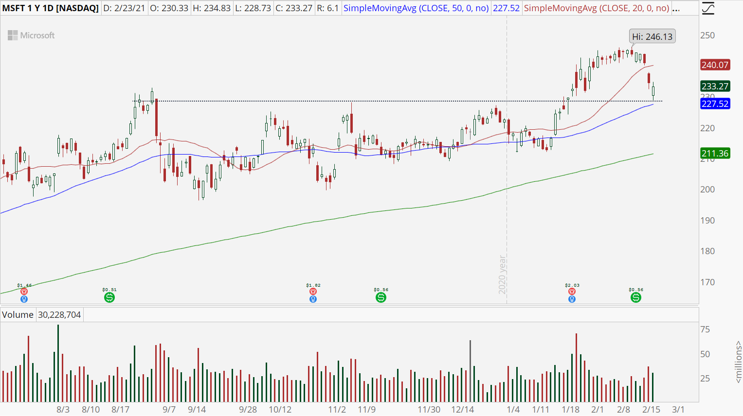 Microsoft (MSFT) stock with bull retracement pattern