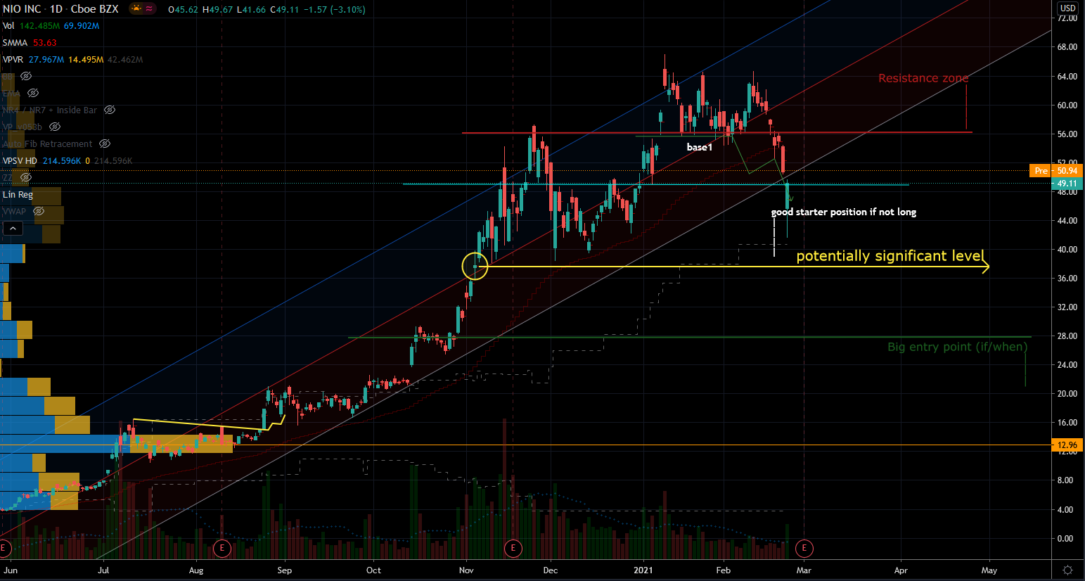 NIO Stock Chart Showing Important Levels