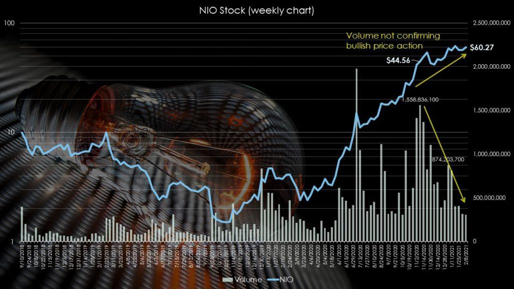 Nio stock's volume not confirming bullish run