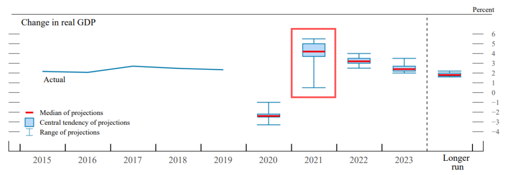 A chart showing Fed Projections for Change in Real GDP from 2015 to 2023 and beyond.