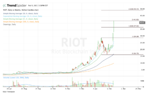 top stock trades for RIOT
