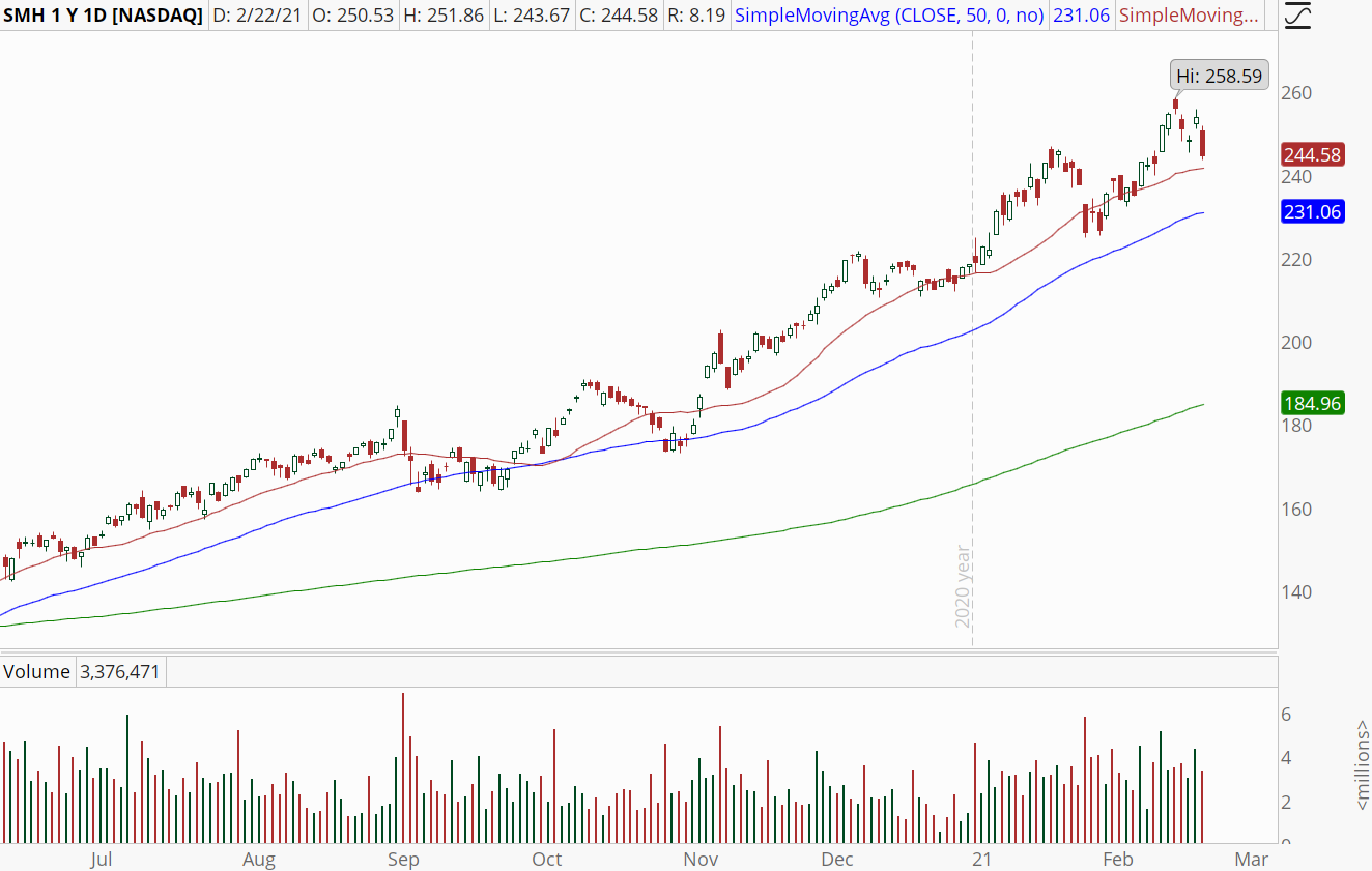 Semiconductor ETF (SMH) with uptrend intact.