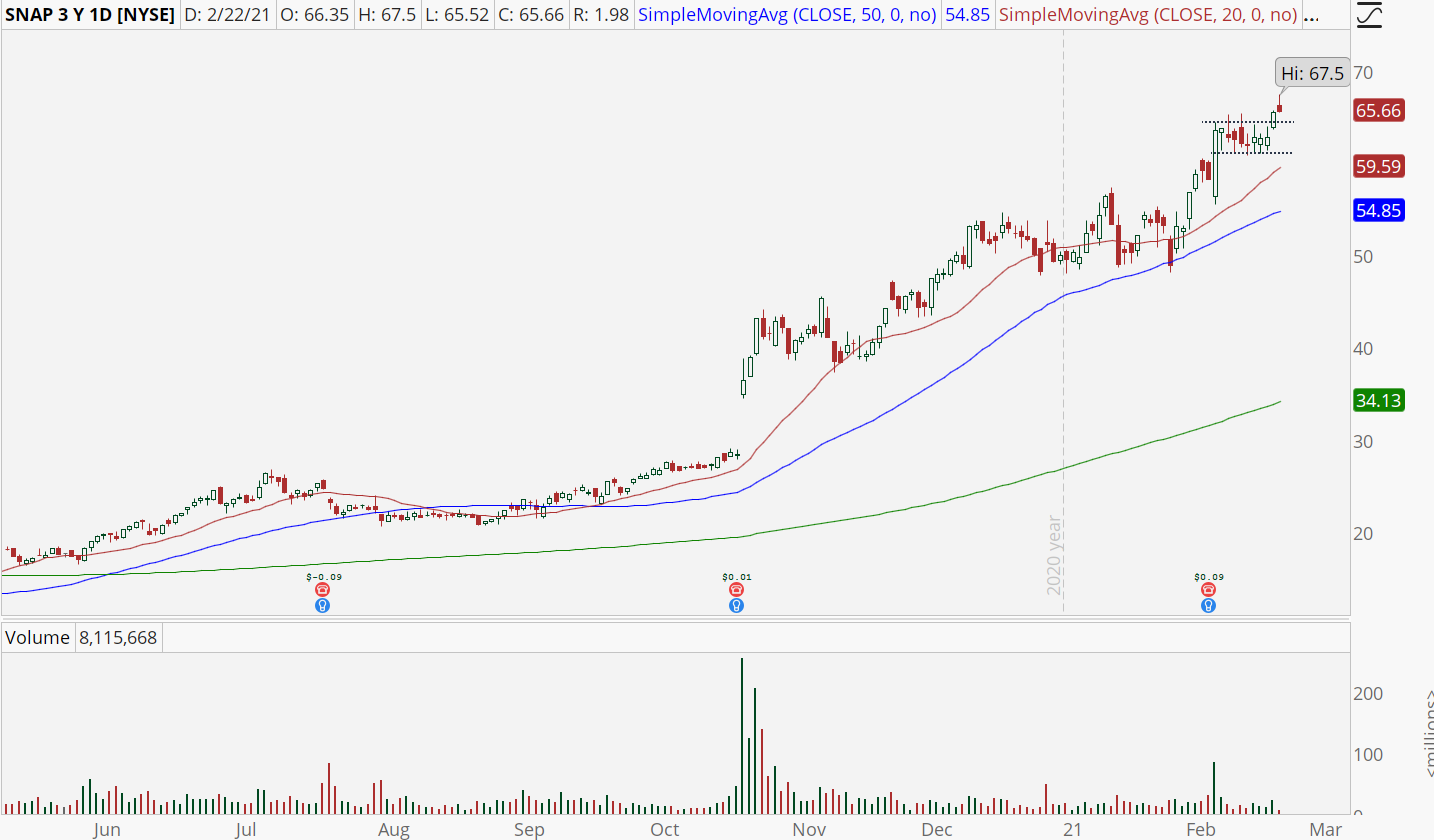 Snap (SNAP) chart with high base breakout