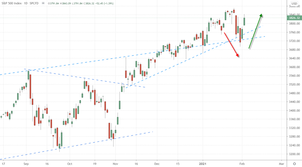 Daily Chart of the S&P 500 Index from August 2020 to February 2021.