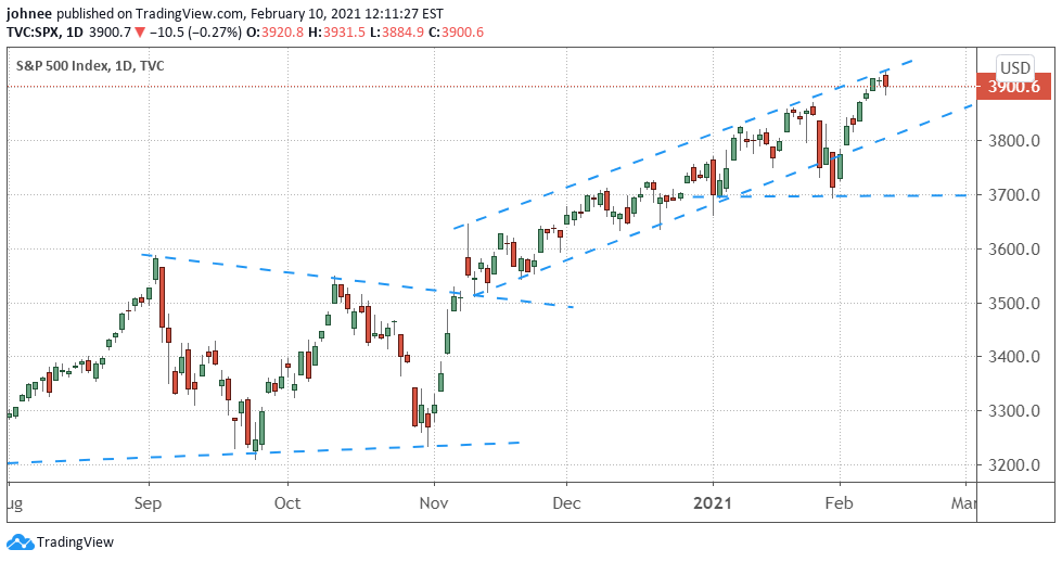 Daily Chart of the S&P 500 Index from August 2020 through February 2021.