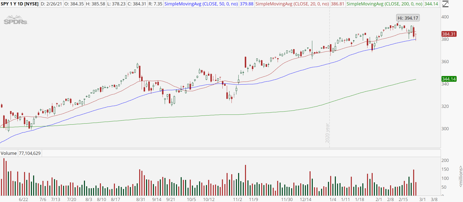 S&P 500 ETF (SPY) with bull retracement pattern