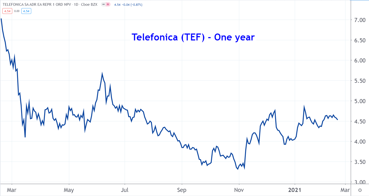 Line graph of Telefonica stock price from March 2020 to March 2021, showing a steady climb in recent months after reaching a year-low in November