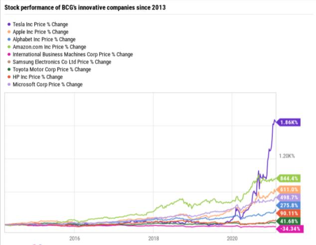 tesla-stock-vs-top-bcg-innovative-companies